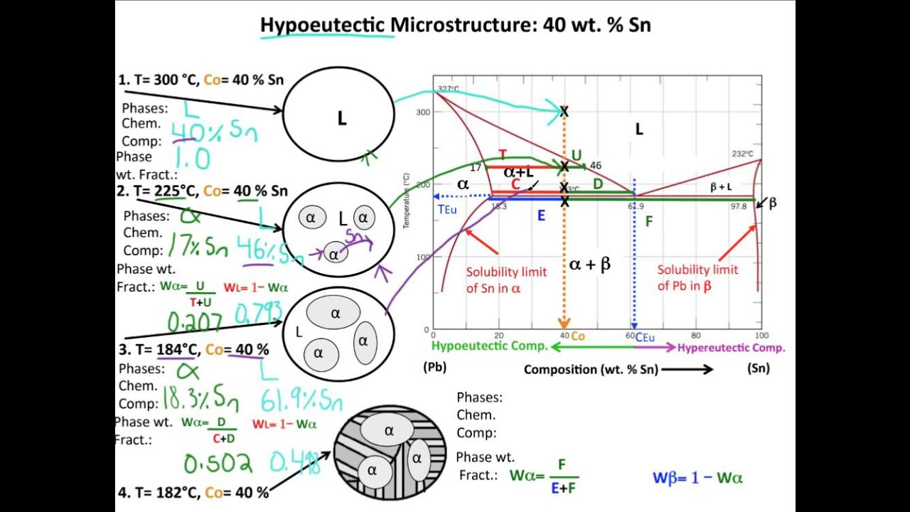 muddiest point phase diagrams ii eutectic microstructures youtube Solder Phase Diagram muddiest point phase diagrams ii eutectic microstructures