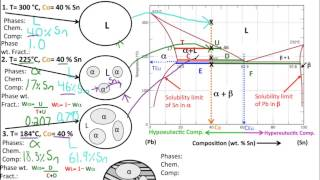 Video Muddiest Point- Phase Diagrams II: Eutectic Microstructures download MP3, 3GP, MP4, WEBM, AVI, FLV April 2018