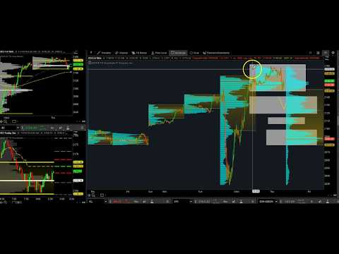 How To Day Trade Market Profile For The S&P Emini Futures!