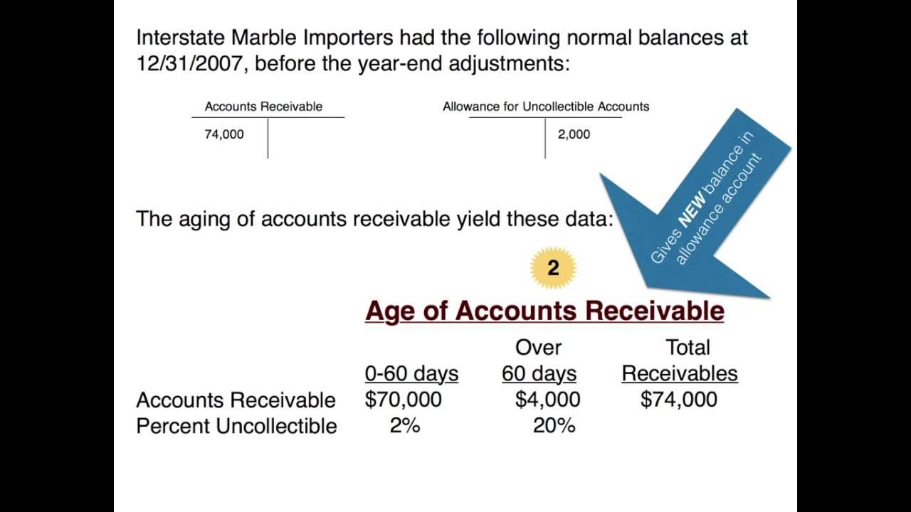 accounts receivable aging schedule