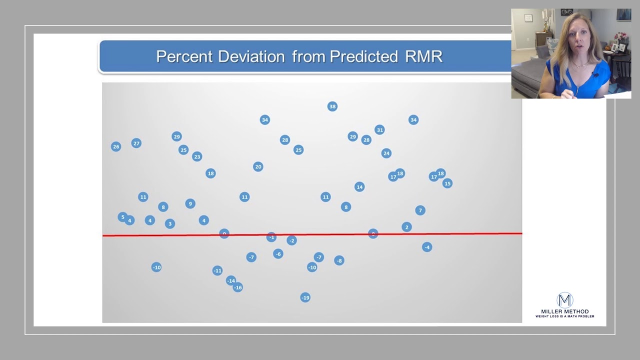 Actual vs. Predicted Resting Metabolic Rate (RMR)