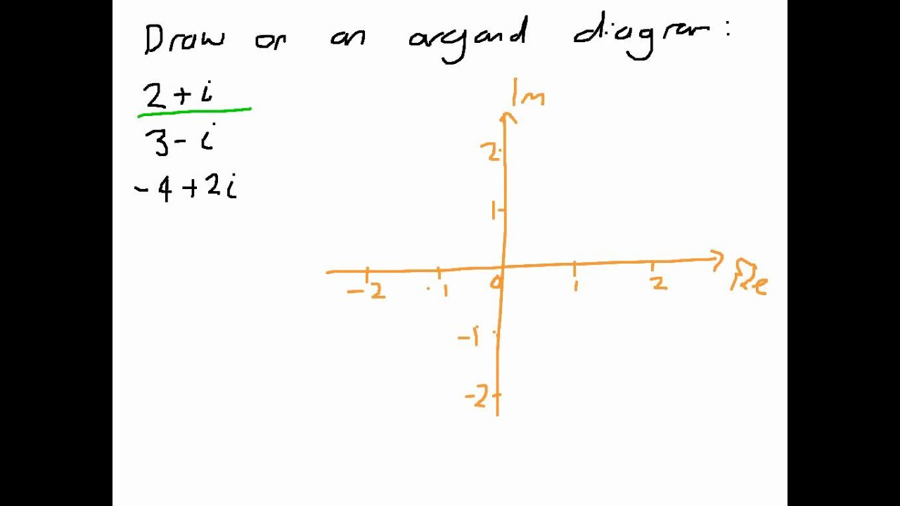 How to represent numbers on an argand diagram youtube how to represent numbers on an argand diagram pooptronica Choice Image