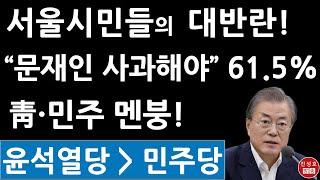 서울시민들, 문재인에 화났다! 윤석열 신당은 민주당 국…