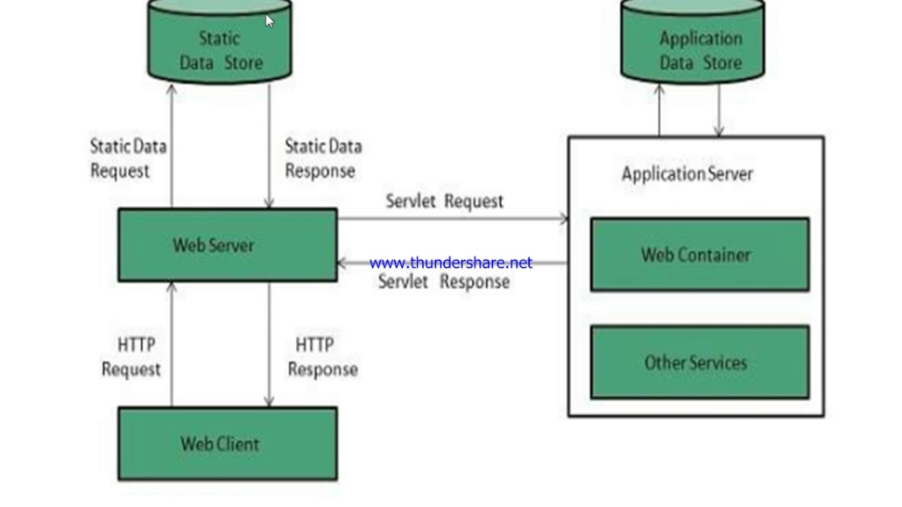 What Is Web Server In Hindi Use Of Tutorial Youtube Browser App And Database Diagram