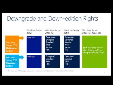 Windows Server 2012 R2 Licensing