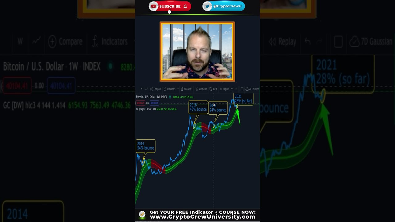 SCARY BITCOIN CHART NOBODY IS WATCHING! (be ready) #shorts