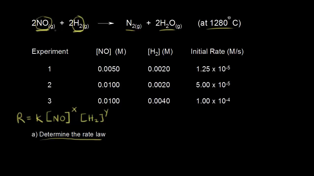 determination of a rate law Determining the rate law for a chemical reaction and examining the effect of  temperature on reaction rate introduction chemical kinetics is the study of.