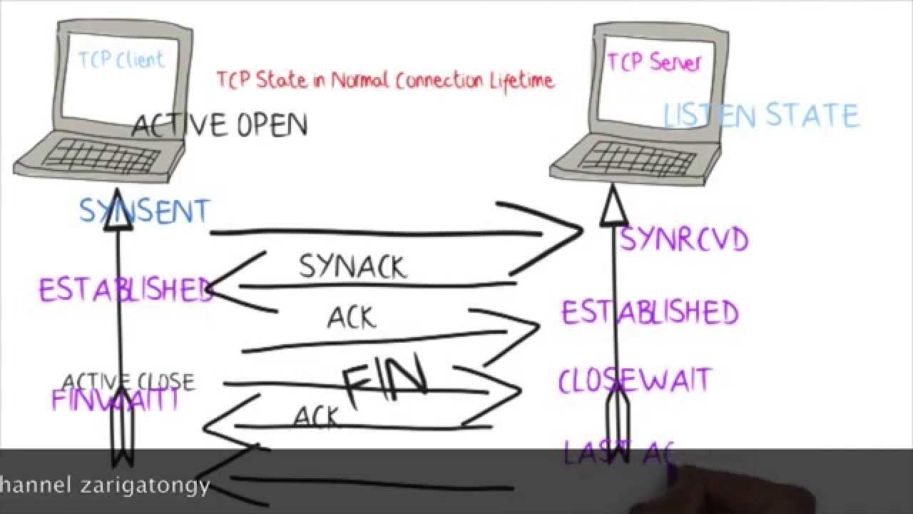 small resolution of tcp tutorial tcp state diagram for connection establishment closing