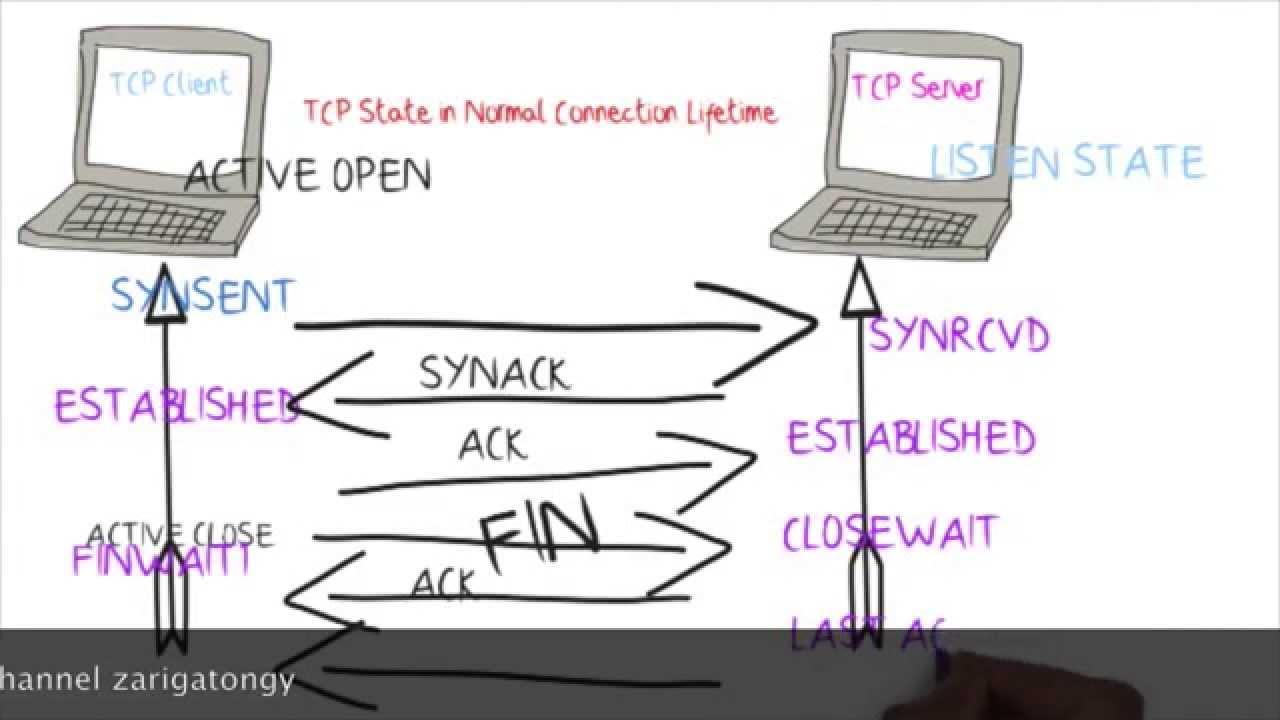 tcp tutorial tcp state diagram for connection establishment closing [ 1280 x 720 Pixel ]