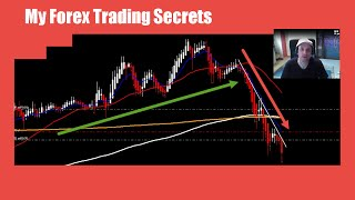 Trade Forex in 2017 - Basic Spartan System Video Course
