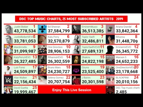Most Subscribed Artist On Youtube Live Subscriber Count Youtube