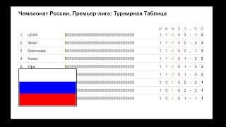 Чемпионат России по футболу 2017-2018. РФПЛ. 3 тур. Результаты, турнирная таблица и расписание