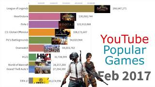 Most Popular Games Played On   2015   2019