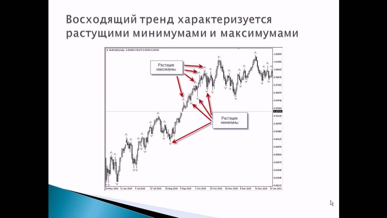 Форекс стратегия без индекаторов форекс через интернет