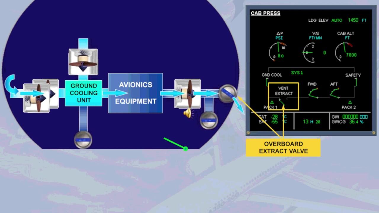 Airbus 330 Ventilation system presentation