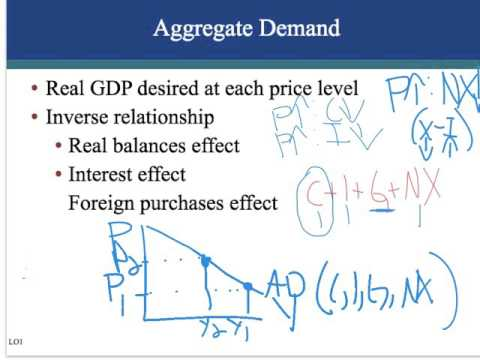 Ch. 30 - Aggregate Demand and Supply