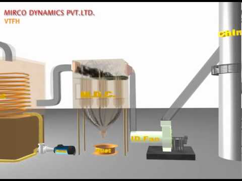 THERMIC FLUID HEATERS - YouTube