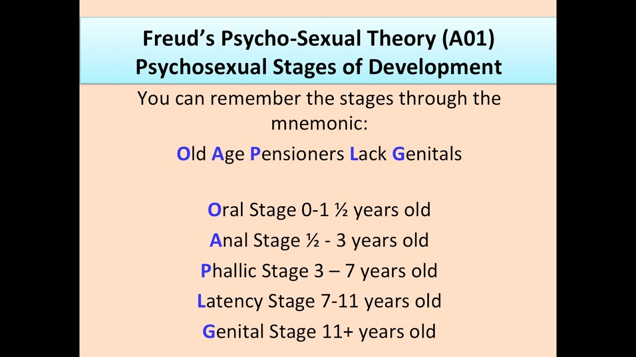 Freuds psychosexual theory of personality