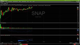 SNAP IPO Coverage Technical Analysis Chart 3/2/2017 by ChartGuys.com