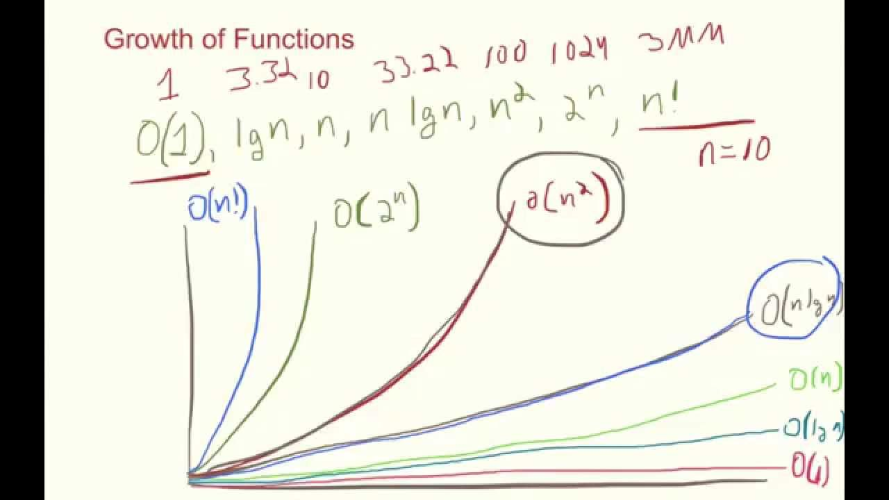 Growth Of Functions Youtube