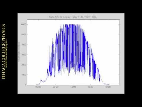 A Year of Solar Energy: Power from Solar Panels