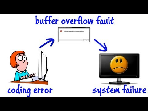 Software Program Security - Information Security Lesson #3 o
