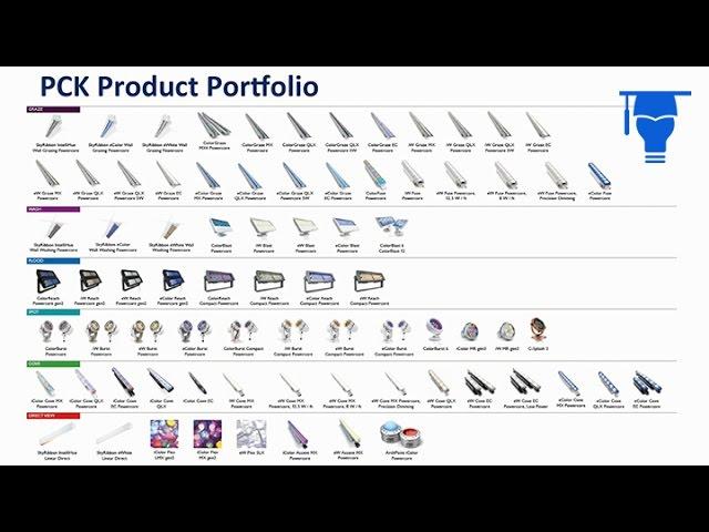 Color Kinetics: The Philips Color Kinetics product portfolio