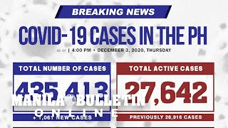 Davao and Quezon City have highest number of new COVID-19 cases