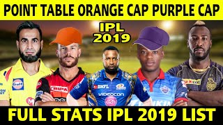 IPL 2019 POINT TABLE, IPL 2019 Orange cap, Purple cap list, Ipl 2019 full stats, Most sixes list