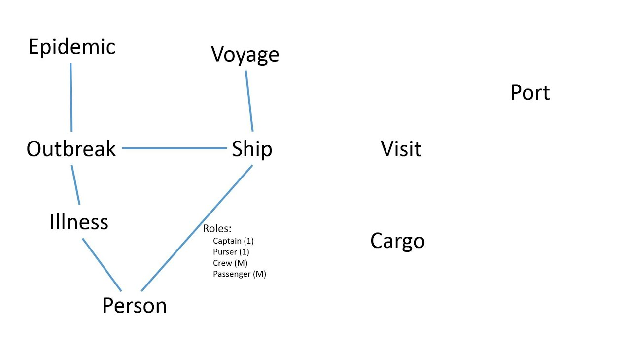 simple entity relationship diagram for historical voyages - Simple Erd Diagram