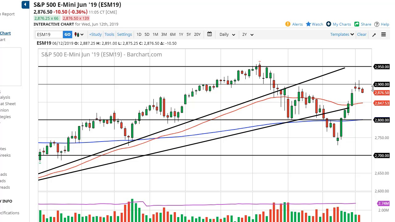 SP 500 Price Forecast - Stock markets roll over