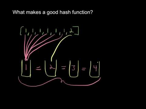 How to Develop a Good Hash Function