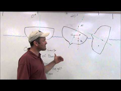 Stability Unit, Part 1:  Introduction to Stability