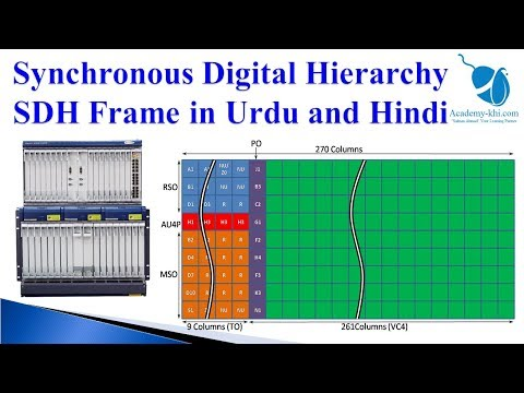 What Is SDH Technology | SDH Frame | Synchronous Digital Hierarchy | Urdu And Hindi