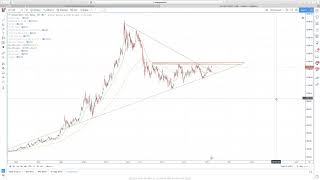 Hyperwave - Bitcoin, Stocks and Gold All Take a Stutter Step
