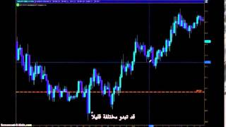 Forex Trading Strategy - Supply and Demand Levels in Forex Review