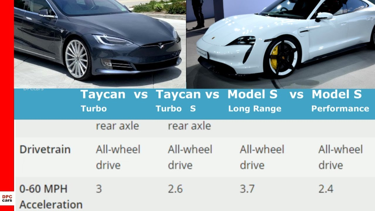 Porsche Taycan Vs Tesla Model S Youtube