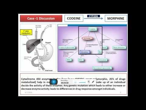 Pharmacogenomics for Undergraduates in 10 minutes