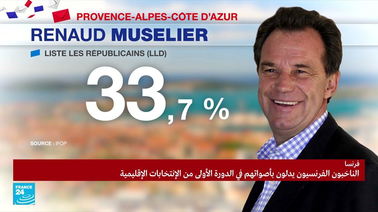تقدم اليمين المتطرف  في الانتخابات الإقليمية بجنوب فرنسا  - 23:56-2021 / 6 / 20