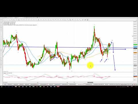 Elliott Wave Analysis of Gold and Silver as of 15th April 2018