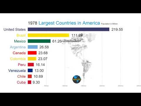Top 10 Country Population In North & South America (1900-2100) | History & Future Ranking/Comparison
