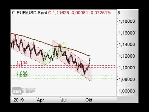 S&P500 vor Dreifachtopp? - Chart Flash 21.10.2019