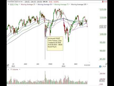 Stock Market Analysis June 24 2016