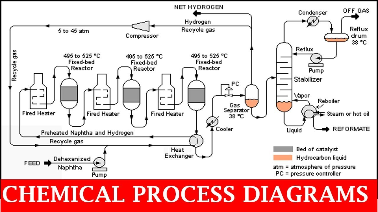 chemical process diagrams | piping analysis