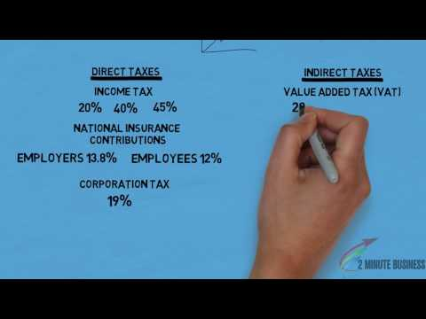 What is taxation?
