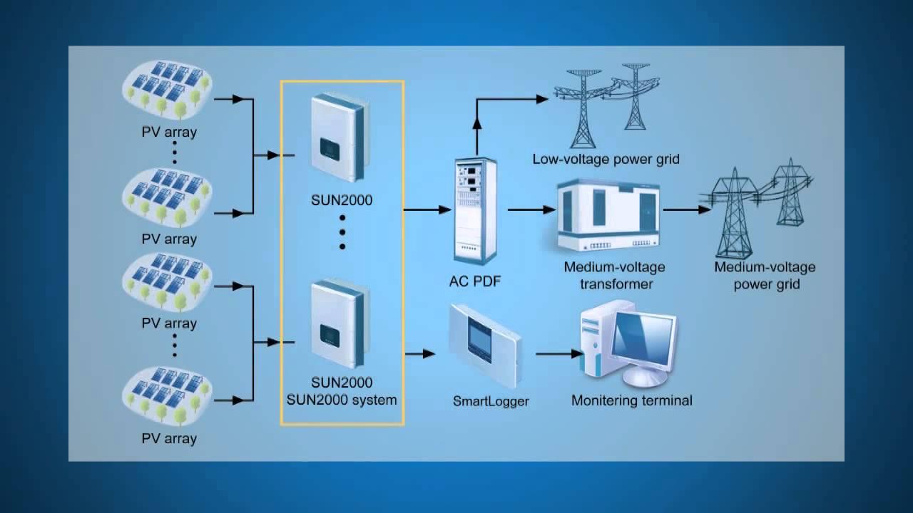 HUAWEI inverter installation guide SUN2000 8KTL 28KTL Buyers World 3D  YouTube