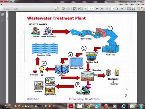 Final waste water ( Ch.7 screens & grit removal, Ch.9 sedimentation and   Ch.10 filtration