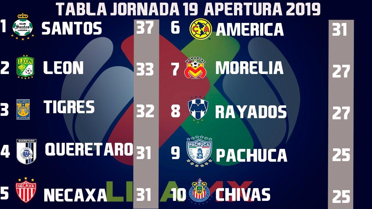 Tabla de posiciones 2020 liga mx