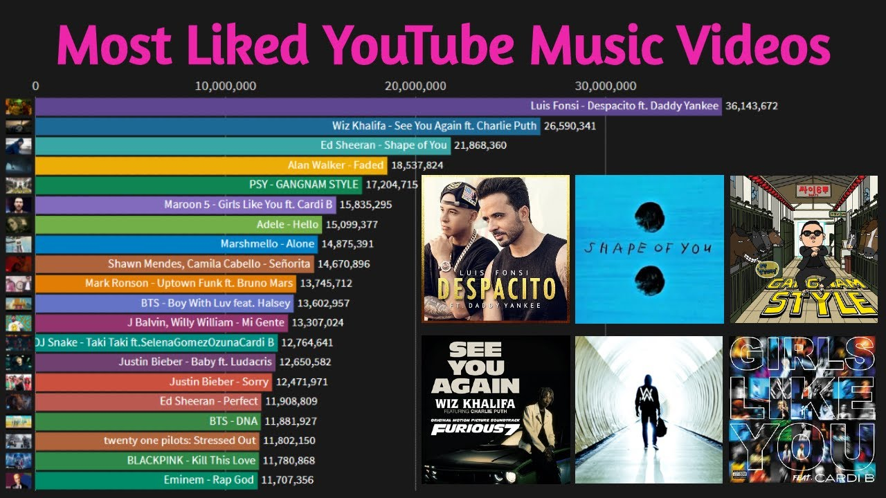 Youtube History Of Most Liked Videos 2010 2020 Youtube