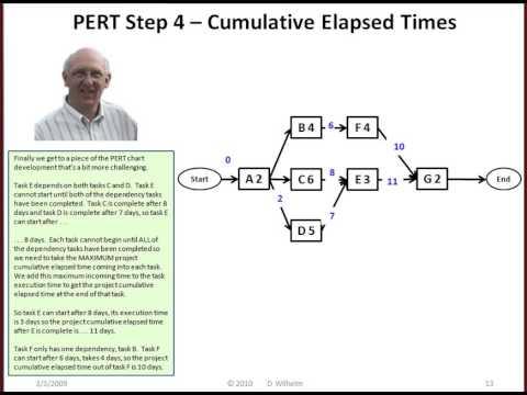 PERT And Gantt Charts YouTube